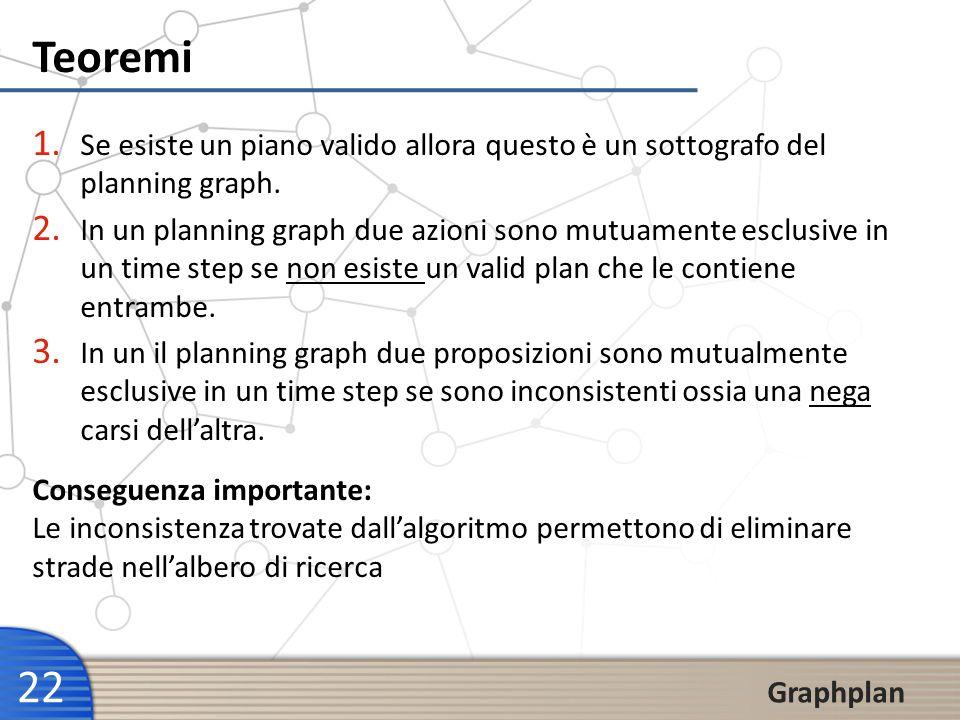 22 Graphplan Teoremi 1. Se esiste un piano valido allora questo è un sottografo del planning graph. 2. In un planning graph due azioni sono mutuamente