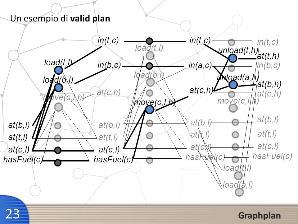 23 Graphplan at(b,l) at(t,l) at(c,l) hasFuel(c) at(b,l) at(t,l) at(c,l) hasFuel(c) move(c,l,h) load(b,l) load(t,l) at(c,h) in(b,c) in(t,c) at(b,l) at(