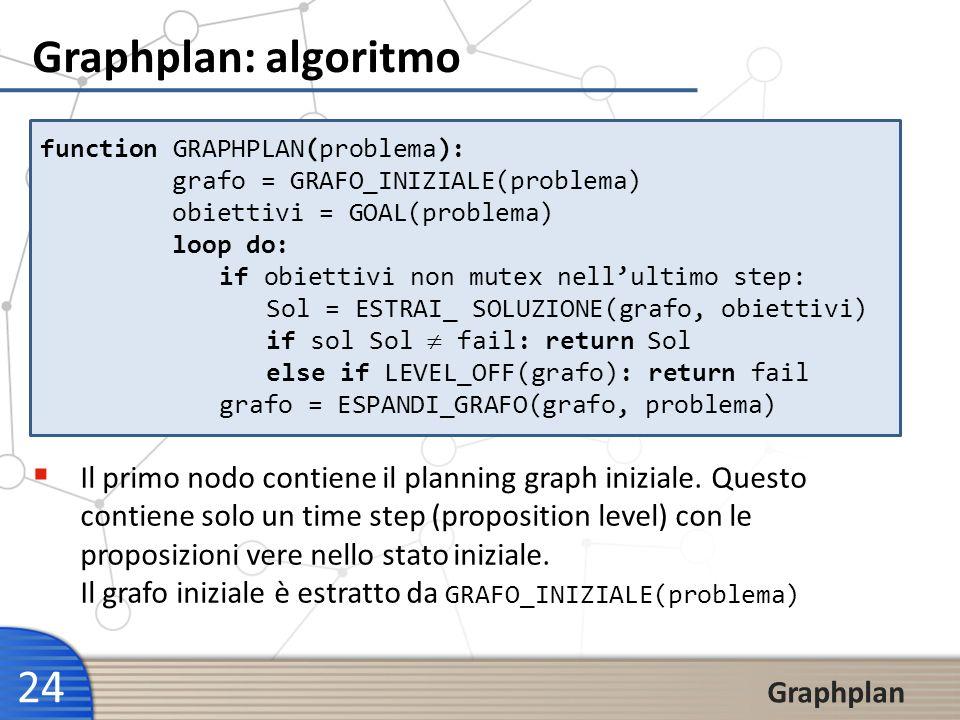 24 Graphplan Graphplan: algoritmo function GRAPHPLAN(problema): grafo = GRAFO_INIZIALE(problema) obiettivi = GOAL(problema) loop do: if obiettivi non