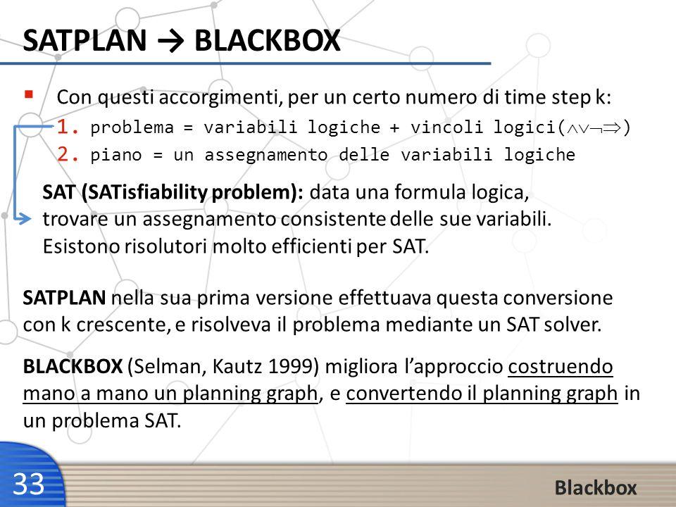 33 SATPLAN BLACKBOX Con questi accorgimenti, per un certo numero di time step k: 1. problema = variabili logiche + vincoli logici() 2. piano = un asse