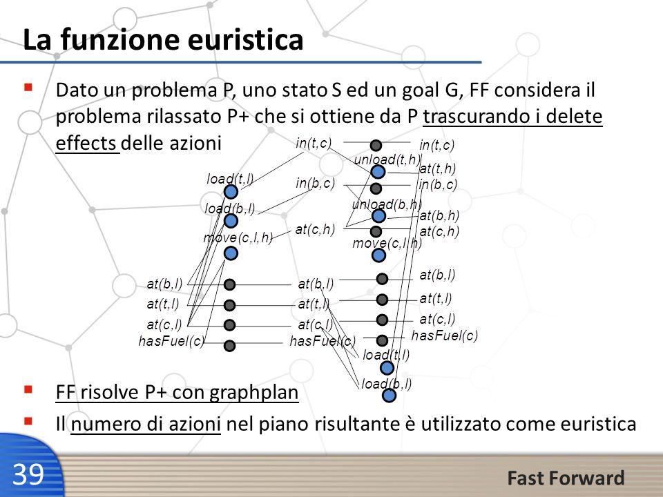 39 La funzione euristica Dato un problema P, uno stato S ed un goal G, FF considera il problema rilassato P+ che si ottiene da P trascurando i delete