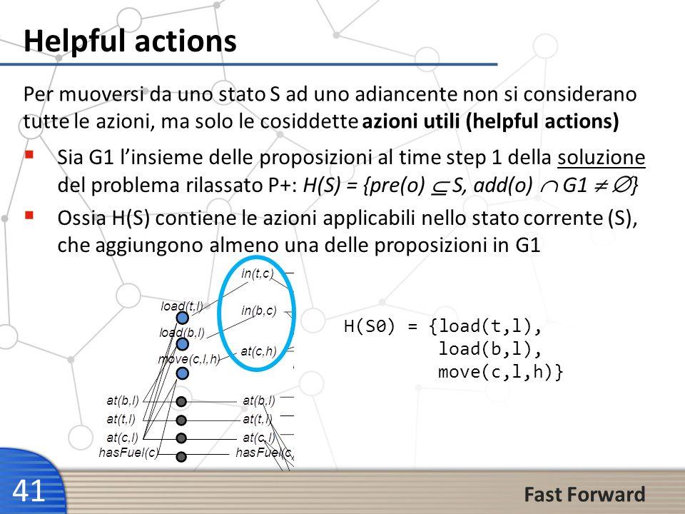 41 Helpful actions Per muoversi da uno stato S ad uno adiancente non si considerano tutte le azioni, ma solo le cosiddette azioni utili (helpful actio