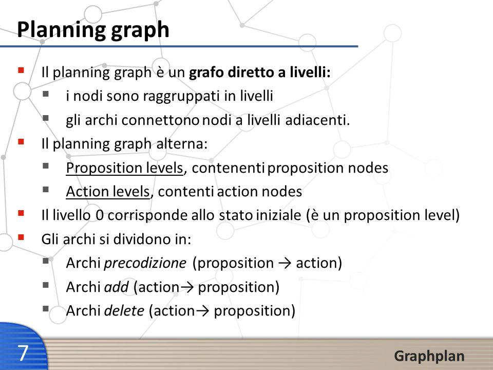 8 Graphplan t=0t=1t=2t=3 + Add A Precond no-op - Delete A un certo time step si può inserire una azione se al time step precedente sono presenti le sue precondizioni Le azioni fittizie no-op traslano le proposizioni di un time step al successivo (soluzione al frame problem) Proposition level Action level Proposition level Add arc Delete arc