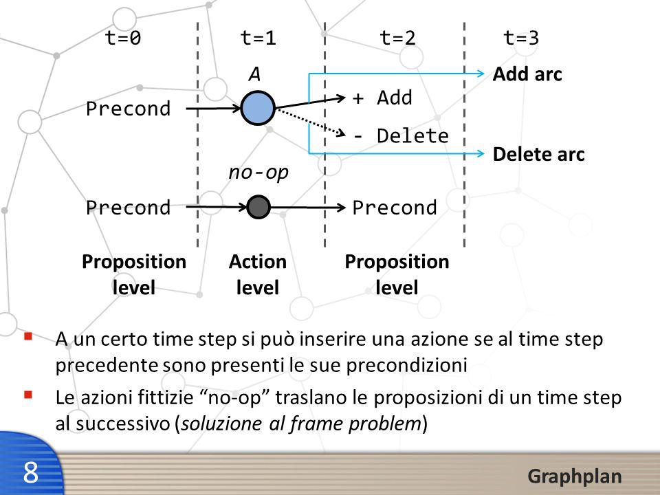 9 Graphplan Planning graph Ogni action level contiene tutte le azioni che sono applicabili in quel time step vincoli che specificano quali coppie di azioni non possono essere eseguite contemporaneamente (inconsistenze o mutue esclusioni) Ogni proposition level contiene: Tutte le proposizioni del livello precedente (attraverso i no- ops) Gli add-effects delle azioni dellaction level precedente NOTA: il processo di costruzione del planning graph non prevede che si faccia alcuna scelta per selezionare le azioni che costruiscono il piano.