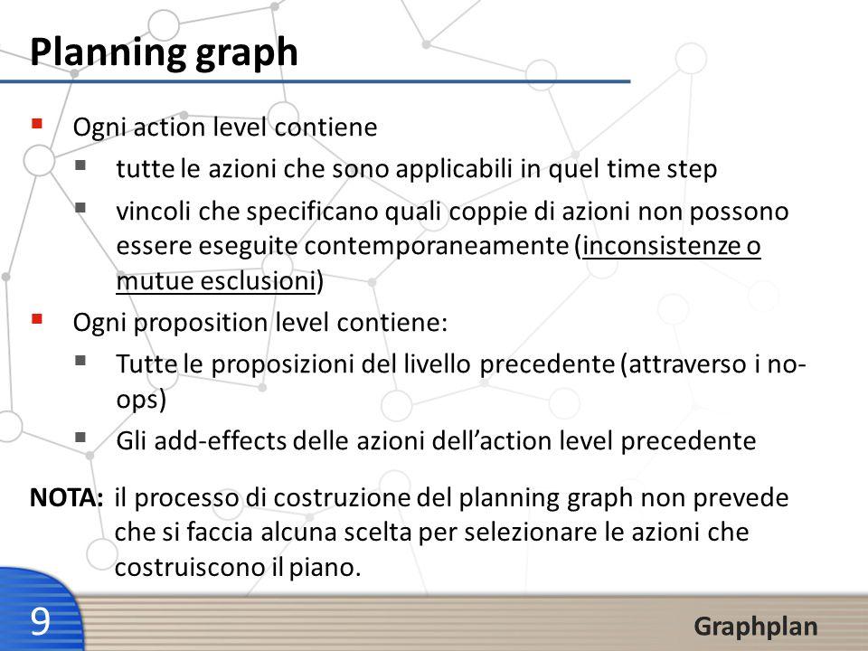 9 Graphplan Planning graph Ogni action level contiene tutte le azioni che sono applicabili in quel time step vincoli che specificano quali coppie di a