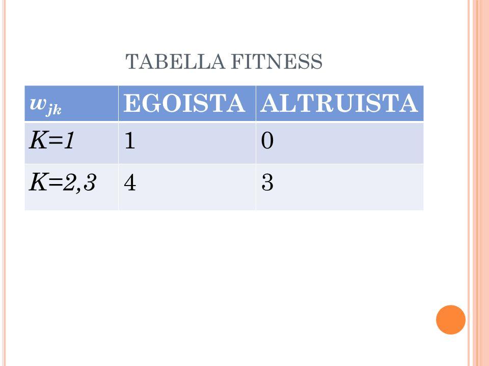 TABELLA FITNESS w jk EGOISTAALTRUISTA K=1 10 K=2,3 43