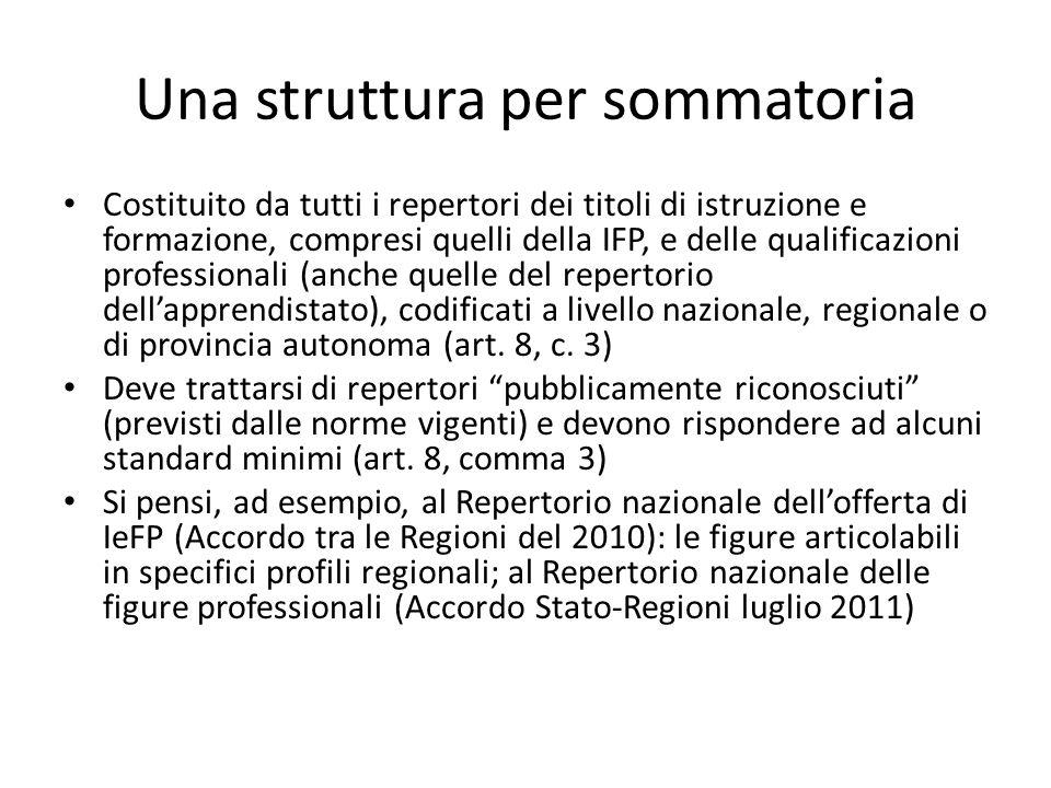 Una struttura per sommatoria Costituito da tutti i repertori dei titoli di istruzione e formazione, compresi quelli della IFP, e delle qualificazioni
