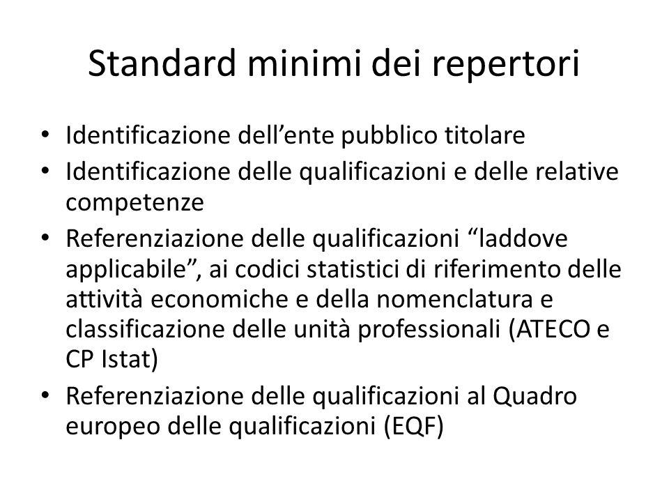 Standard minimi dei repertori Identificazione dellente pubblico titolare Identificazione delle qualificazioni e delle relative competenze Referenziazi