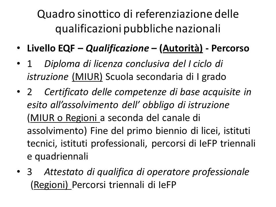 Quadro sinottico di referenziazione delle qualificazioni pubbliche nazionali Livello EQF – Qualificazione – (Autorità) - Percorso 1 Diploma di licenza