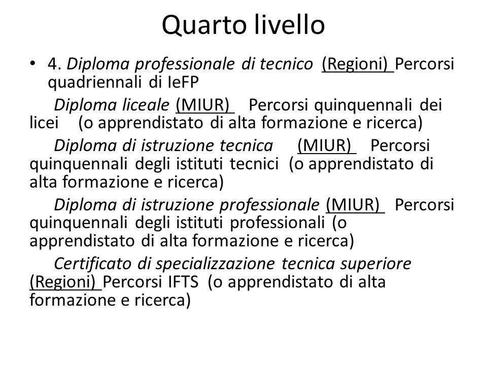 Quarto livello 4. Diploma professionale di tecnico (Regioni) Percorsi quadriennali di IeFP Diploma liceale (MIUR) Percorsi quinquennali dei licei (o a