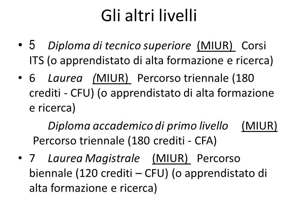 Gli altri livelli 5 Diploma di tecnico superiore (MIUR) Corsi ITS (o apprendistato di alta formazione e ricerca) 6 Laurea (MIUR) Percorso triennale (1