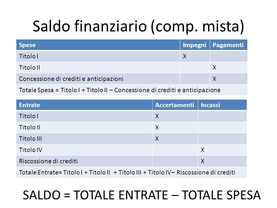 Saldo finanziario (comp. mista) SpeseImpegniPagamenti Titolo IX Titolo IIX Concessione di crediti e anticipazioniX Totale Spesa = Titolo I + Titolo II