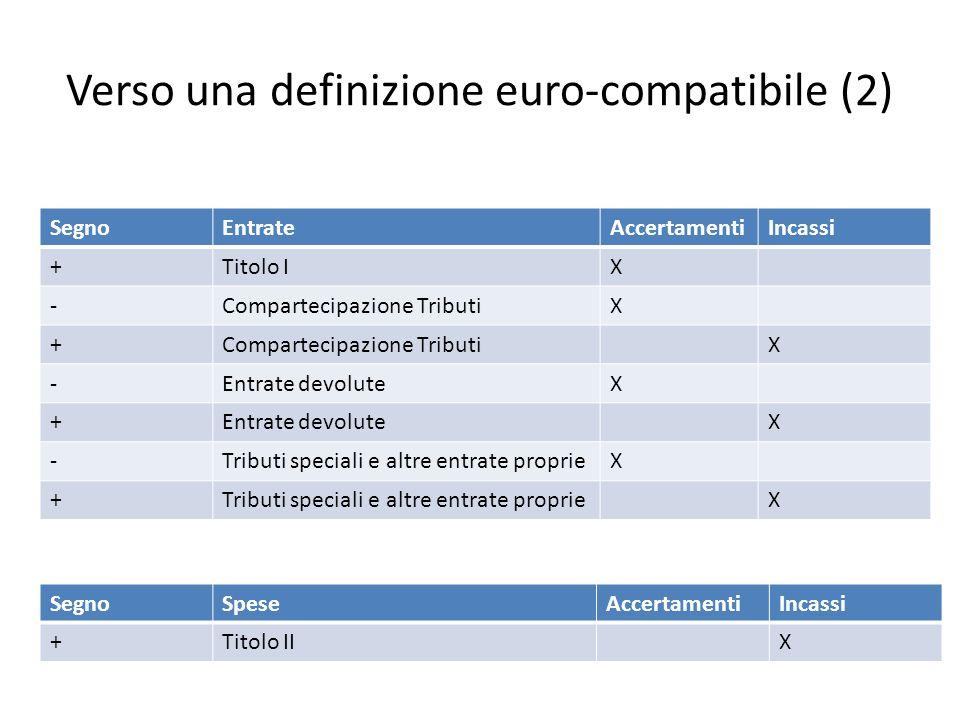 Verso una definizione euro-compatibile (2) SegnoEntrateAccertamentiIncassi +Titolo IX -Compartecipazione TributiX + X -Entrate devoluteX + X -Tributi