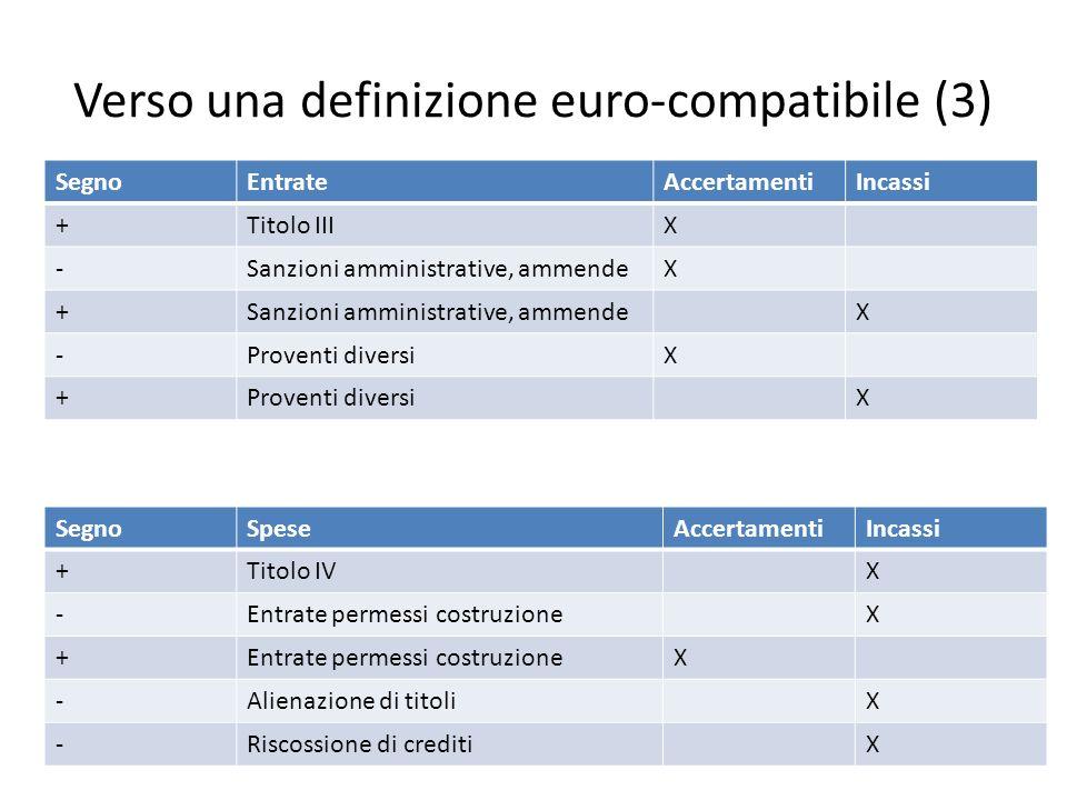Verso una definizione euro-compatibile (3) SegnoEntrateAccertamentiIncassi +Titolo IIIX -Sanzioni amministrative, ammendeX + X -Proventi diversiX + X