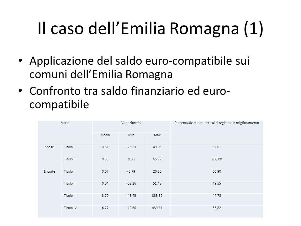 Il caso dellEmilia Romagna (1) Applicazione del saldo euro-compatibile sui comuni dellEmilia Romagna Confronto tra saldo finanziario ed euro- compatib