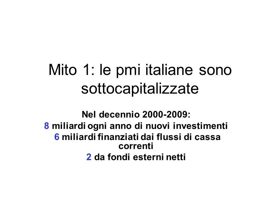 Mito 1: le pmi italiane sono sottocapitalizzate Nel decennio 2000-2009: 8 miliardi ogni anno di nuovi investimenti 6 miliardi finanziati dai flussi di cassa correnti 2 da fondi esterni netti