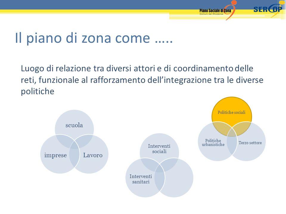 Il piano di zona come ….. Luogo di relazione tra diversi attori e di coordinamento delle reti, funzionale al rafforzamento dellintegrazione tra le div