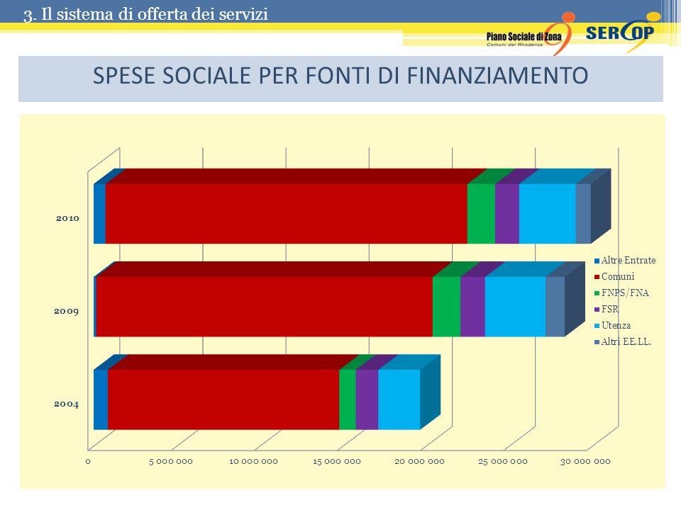 SPESE SOCIALE PER FONTI DI FINANZIAMENTO 3. Il sistema di offerta dei servizi