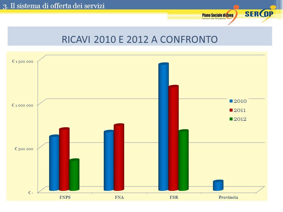 RICAVI 2010 E 2012 A CONFRONTO 3. Il sistema di offerta dei servizi