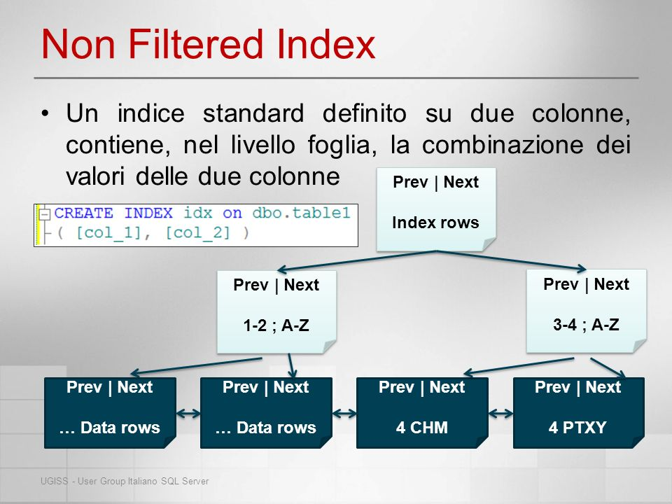 Filtered Index Applicando la clausola WHERE nel comando CREATE INDEX, le righe che non soddisfano la condizione verranno ignorate, già nella fase di costruzione dellindice UGISS - User Group Italiano SQL Server Prev   Next A-Z Prev   Next … Prev   Next CHM Prev   Next PTXY