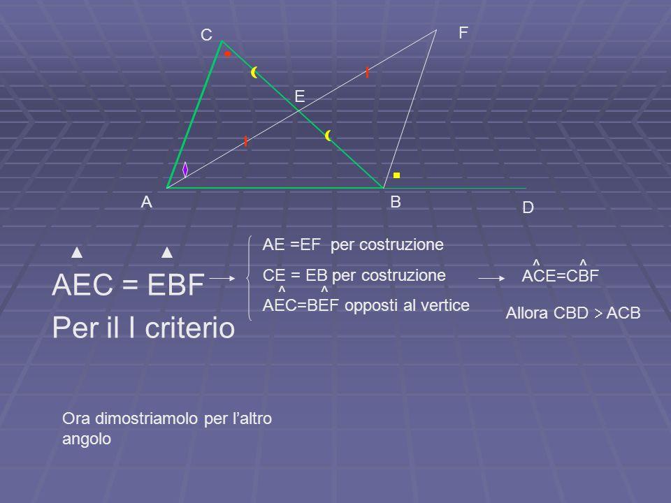 ACE=CBF AE =EF per costruzione CE = EB per costruzione AEC=BEF opposti al vertice AEC = EBF Per il I criterio E AB C D F ^ ^ ^ ^ Allora CBD ACB Ora di