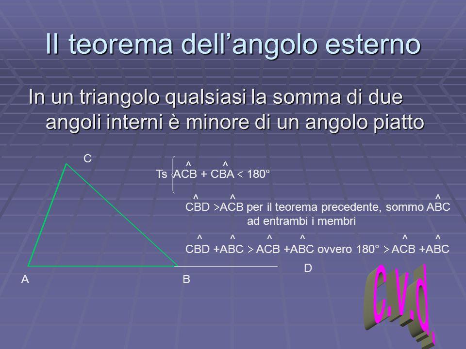 II teorema dellangolo esterno In un triangolo qualsiasi la somma di due angoli interni è minore di un angolo piatto AB C D Ts ACB + CBA 180° CBD ACB p