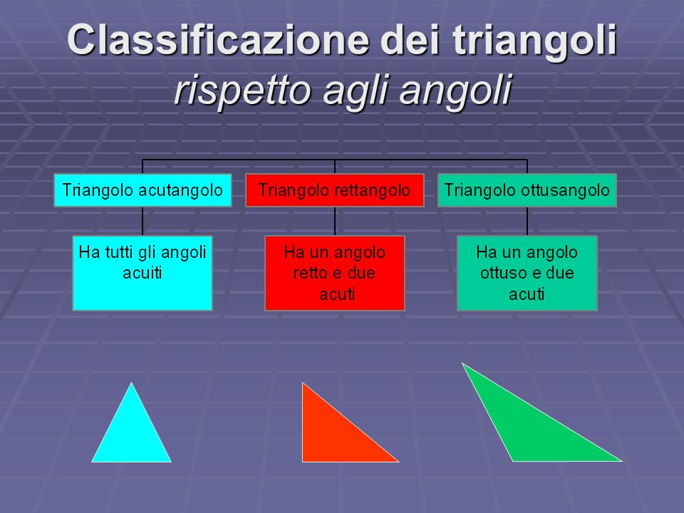 Classificazione dei triangoli rispetto agli angoli