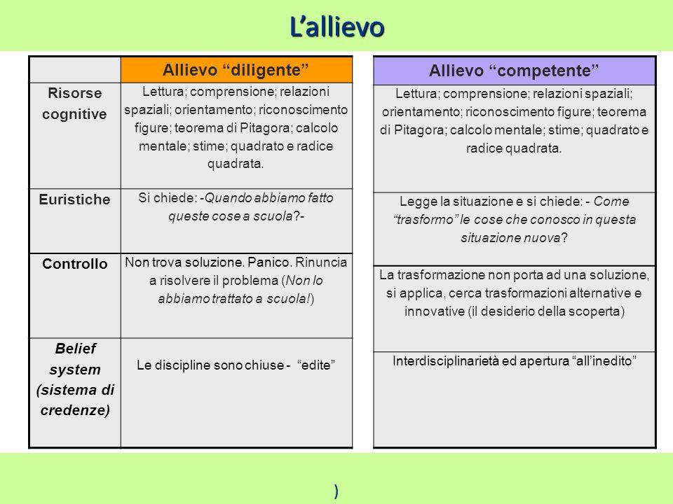Lallievo Ischia 2010 Damiano Previtali 47 Allievo diligente Risorse cognitive Lettura; comprensione; relazioni spaziali; orientamento; riconoscimento