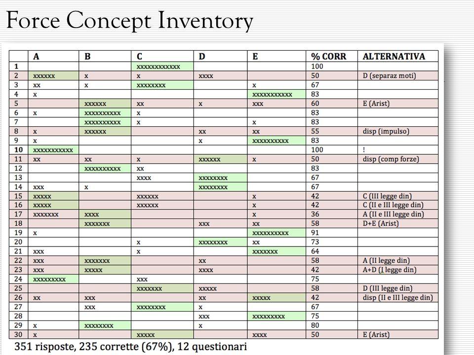 Force Concept Inventory Totale questionari elaborati: 12 Totale risposte ricevute: 351 Risposte corrette: 235 (67%) Casi critici: 2,5,8,11,15,16,17,18