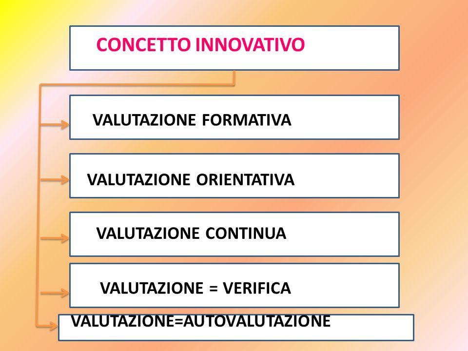 modena - carlo petracca CONCETTO INNOVATIVO VALUTAZIONE FORMATIVA VALUTAZIONE ORIENTATIVA VALUTAZIONE CONTINUA VALUTAZIONE = VERIFICA VALUTAZIONE=AUTO