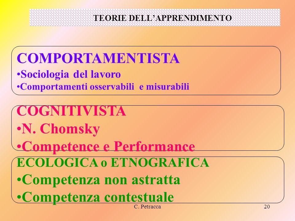 C. Petracca20 TEORIE DELLAPPRENDIMENTO COMPORTAMENTISTA Sociologia del lavoro Comportamenti osservabili e misurabili COGNITIVISTA N. Chomsky Competenc