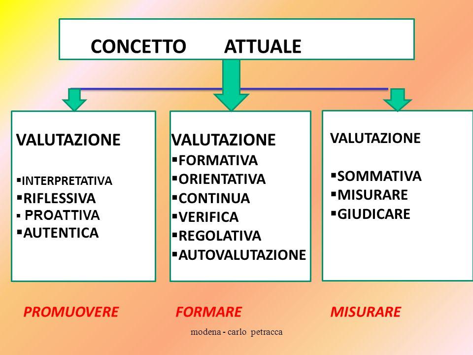modena - carlo petracca CO CONCETTO ATTUALE VALUTAZIONE INTERPRETATIVA RIFLESSIVA PROATTIVA AUTENTICA VALUTAZIONE FORMATIVA ORIENTATIVA CONTINUA VERIFICA REGOLATIVA AUTOVALUTAZIONE VALUTAZIONE SOMMATIVA MISURARE GIUDICARE PROMUOVERE FORMARE MISURARE