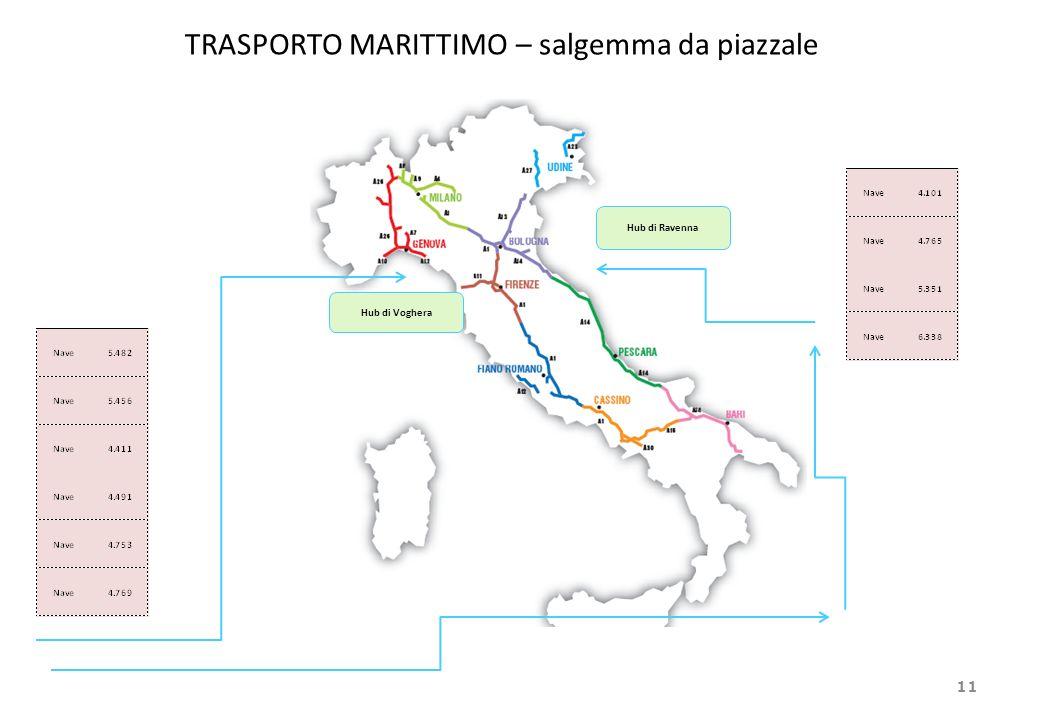 TRASPORTO MARITTIMO – salgemma da piazzale 11 Fornitura cloruri stagione invernale 2011 – 2012 Hub di Voghera Hub di Ravenna