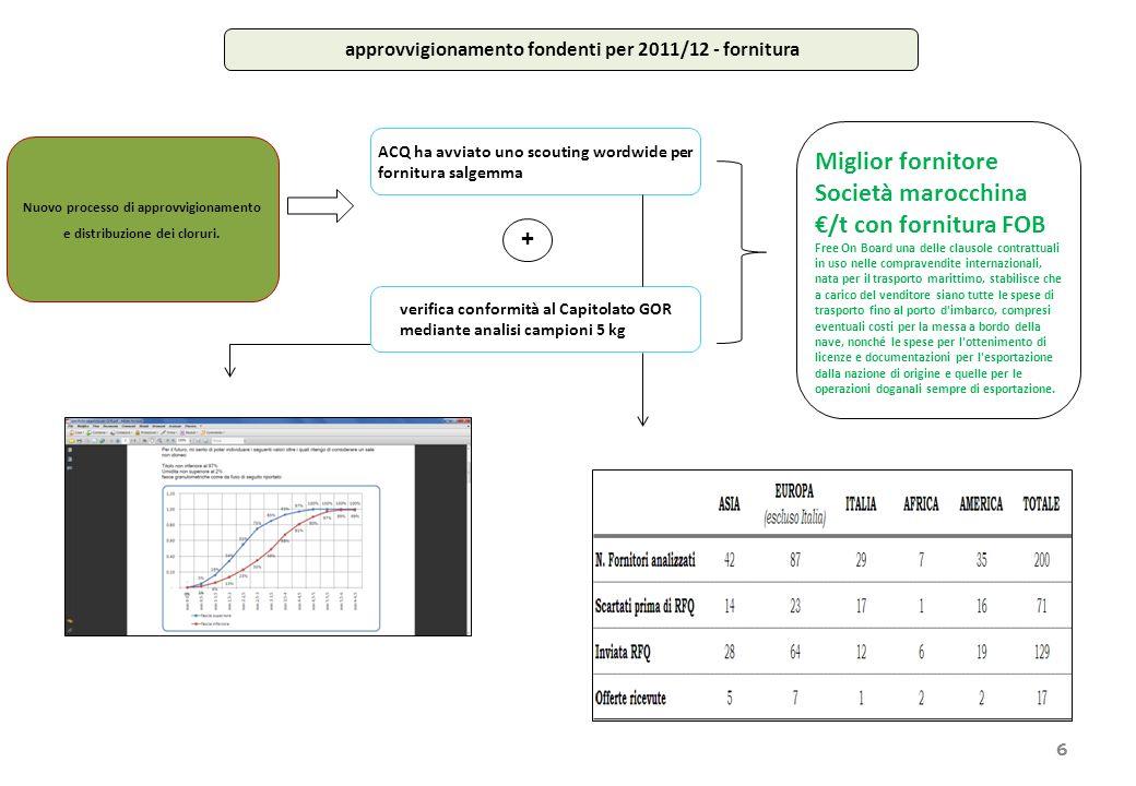 6 Nuovo processo di approvvigionamento e distribuzione dei cloruri.