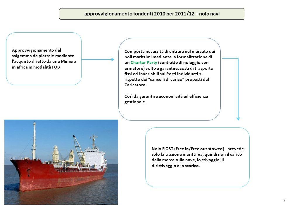 La polizza di carico - Bill of lading - è un documento rappresentativo di merce caricata su di una determinata nave in forza di un contratto di noleggio (charter party).