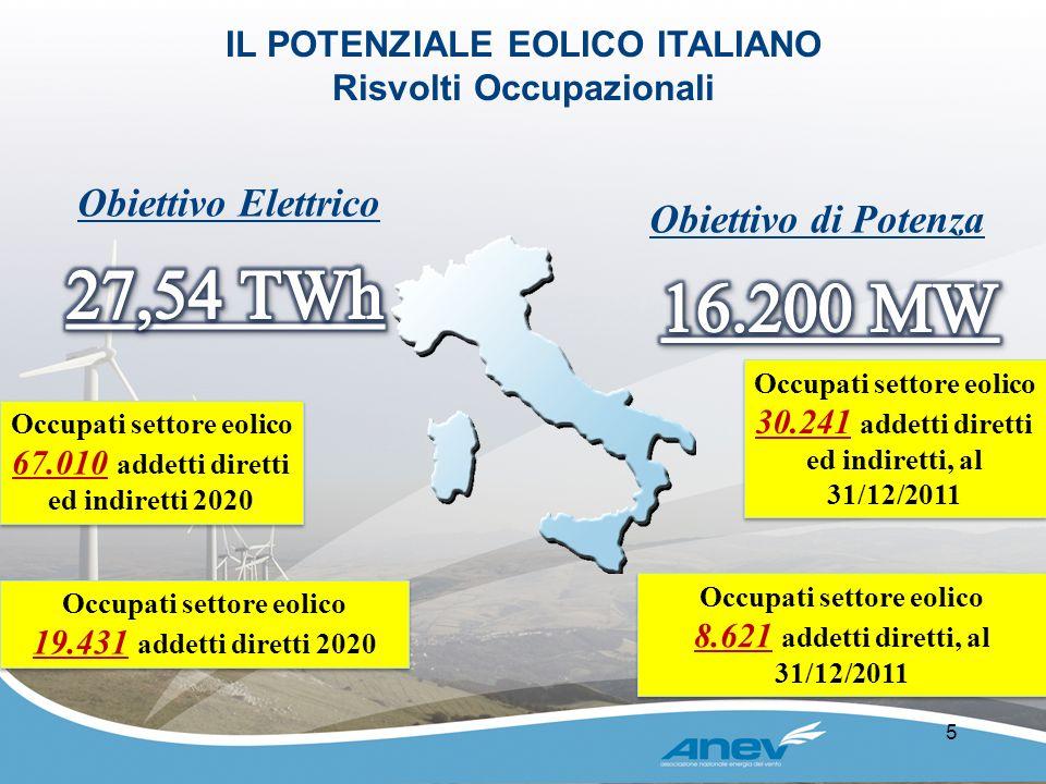 5 Occupati settore eolico 67.010 addetti diretti ed indiretti 2020 Occupati settore eolico 67.010 addetti diretti ed indiretti 2020 Obiettivo di Poten