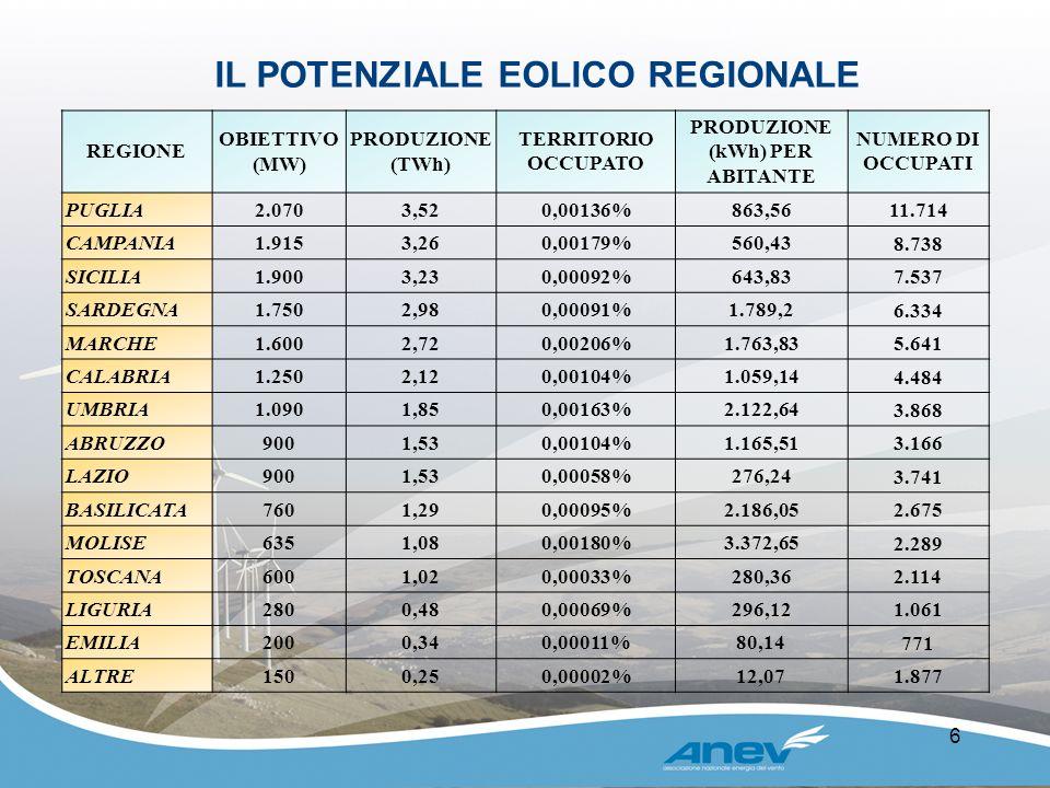 6 IL POTENZIALE EOLICO REGIONALE REGIONE OBIETTIVO (MW) PRODUZIONE (TWh) TERRITORIO OCCUPATO PRODUZIONE (kWh) PER ABITANTE NUMERO DI OCCUPATI PUGLIA2.