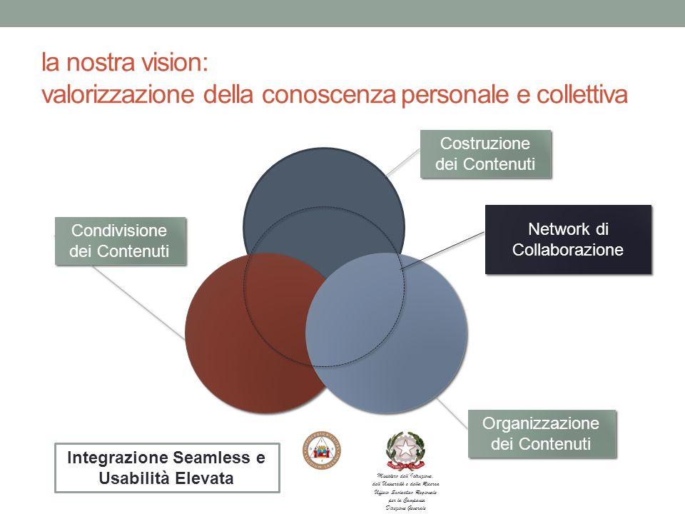 la nostra vision: valorizzazione della conoscenza personale e collettiva Costruzione dei Contenuti Organizzazione dei Contenuti Condivisione dei Contenuti Network di Collaborazione Integrazione Seamless e Usabilità Elevata Ministero dellIstruzione, dellUniversità e della Ricerca Ufficio Scolastico Regionale per la Campania Direzione Generale