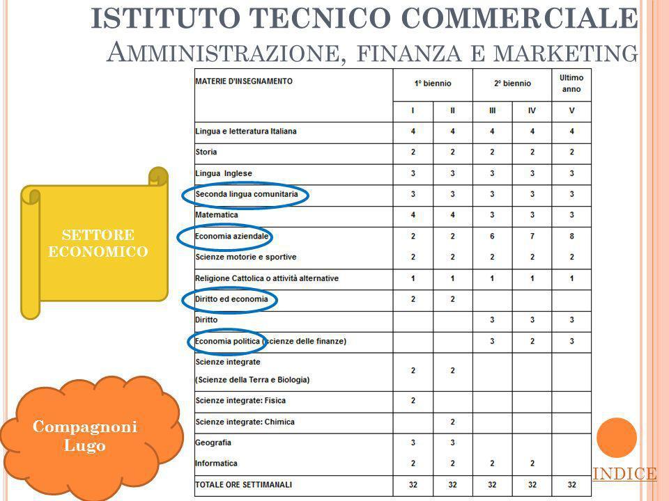 ISTITUTO TECNICO COMMERCIALE A MMINISTRAZIONE, FINANZA E MARKETING INDICE Compagnoni Lugo SETTORE ECONOMICO