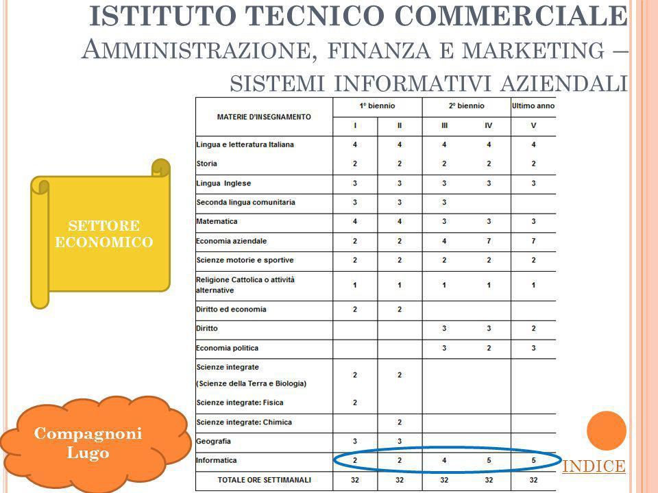 ISTITUTO TECNICO COMMERCIALE A MMINISTRAZIONE, FINANZA E MARKETING – SISTEMI INFORMATIVI AZIENDALI INDICE Compagnoni Lugo SETTORE ECONOMICO