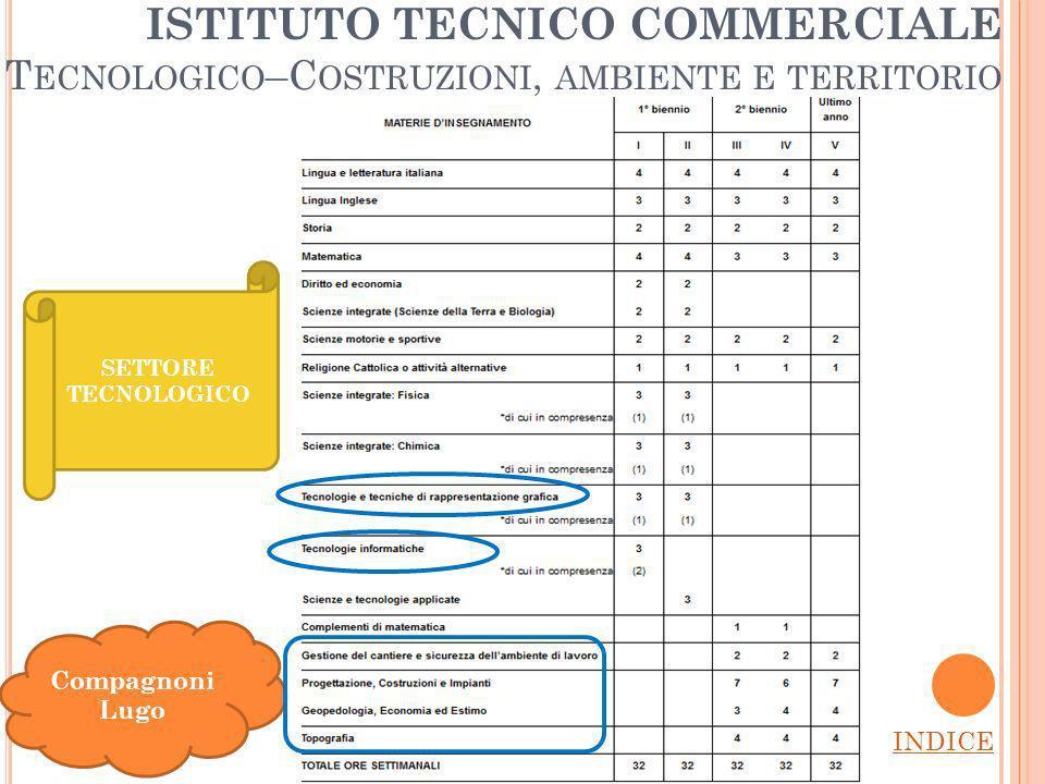 ISTITUTO TECNICO COMMERCIALE T ECNOLOGICO –C OSTRUZIONI, AMBIENTE E TERRITORIO INDICE Compagnoni Lugo SETTORE TECNOLOGICO
