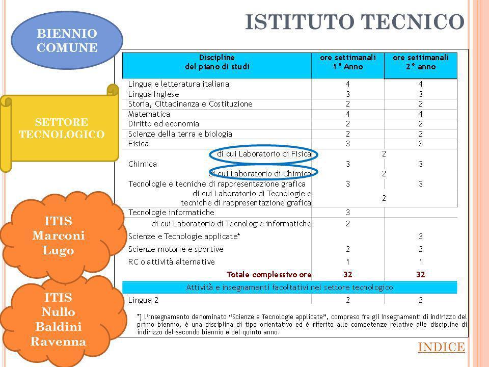 ISTITUTO TECNICO INDICE ITIS Nullo Baldini Ravenna SETTORE TECNOLOGICO ITIS Marconi Lugo BIENNIO COMUNE