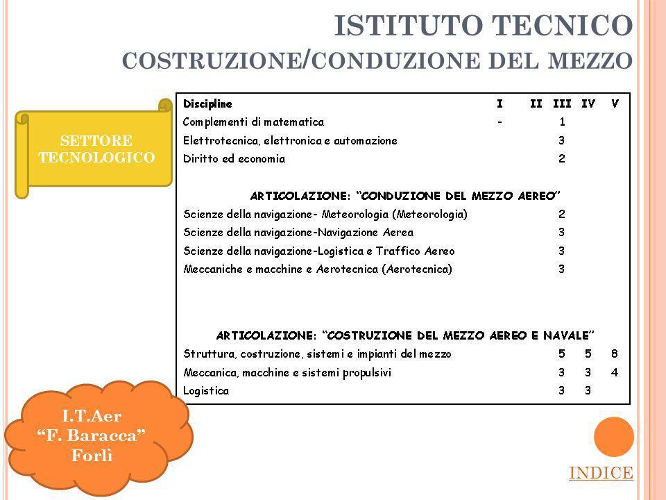 ISTITUTO TECNICO COSTRUZIONE / CONDUZIONE DEL MEZZO INDICE SETTORE TECNOLOGICO I.T.Aer F.
