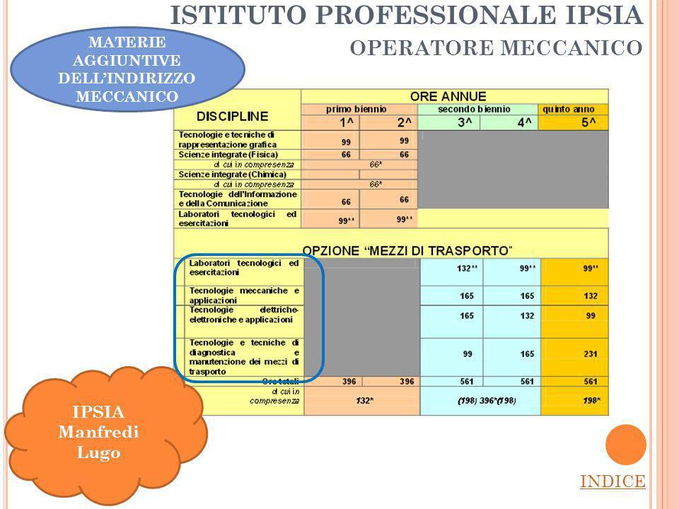 ISTITUTO PROFESSIONALE IPSIA OPERATORE MECCANICO INDICE IPSIA Manfredi Lugo MATERIE AGGIUNTIVE DELLINDIRIZZO MECCANICO