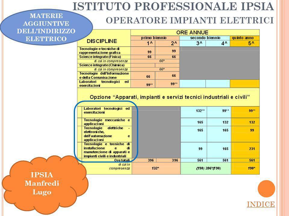ISTITUTO PROFESSIONALE IPSIA OPERATORE IMPIANTI ELETTRICI INDICE IPSIA Manfredi Lugo MATERIE AGGIUNTIVE DELLINDIRIZZO ELETTRICO