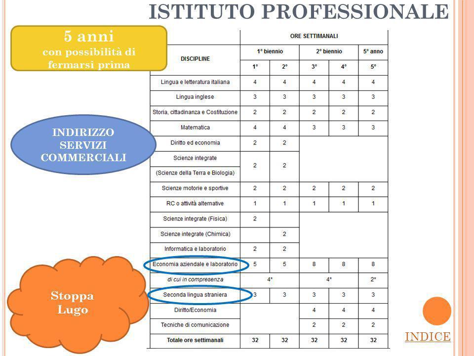 ISTITUTO PROFESSIONALE INDICE Stoppa Lugo 5 anni con possibilità di fermarsi prima INDIRIZZO SERVIZI COMMERCIALI