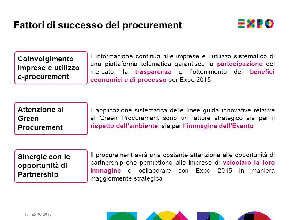 EXPO 2015 16 Linformazione continua alle imprese e lutilizzo sistematico di una piattaforma telematica garantisce la partecipazione del mercato, la tr