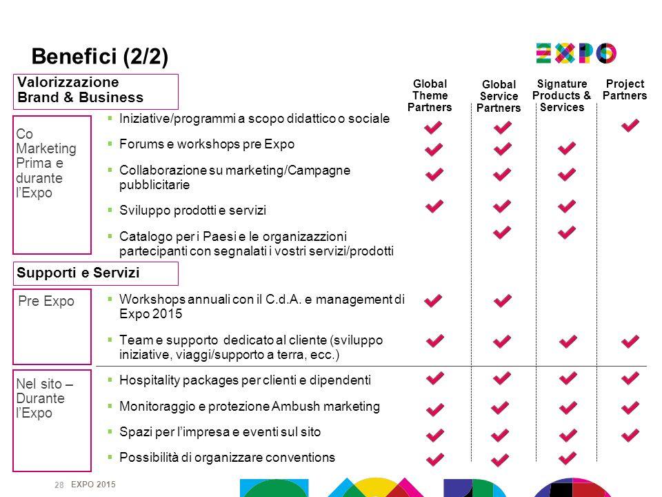 EXPO 2015 Pre Expo Iniziative/programmi a scopo didattico o sociale Forums e workshops pre Expo Collaborazione su marketing/Campagne pubblicitarie Svi