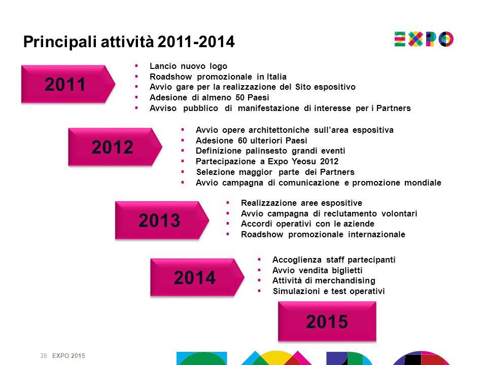 EXPO 2015 36 Lancio nuovo logo Roadshow promozionale in Italia Avvio gare per la realizzazione del Sito espositivo Adesione di almeno 50 Paesi Avviso
