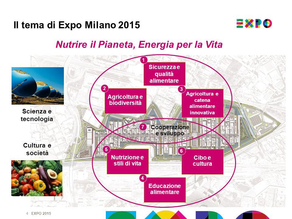EXPO 2015 4 Nutrire il Pianeta, Energia per la Vita Sicurezza e qualità alimentare Agricoltura e biodiversità Agricoltura e catena alimentare innovati